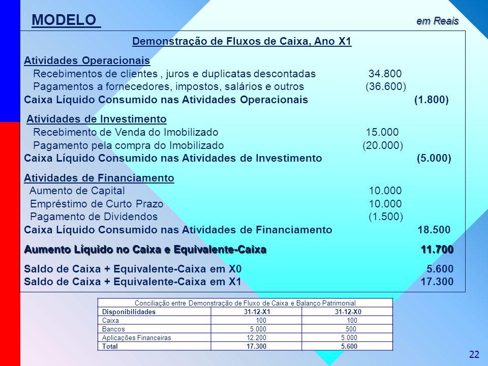 22 MODELO Demonstração de Fluxos de Caixa, Ano X1 Atividades Operacionais Recebimentos de clientes, juros e duplicatas descontadas 34.800 Pagamentos a