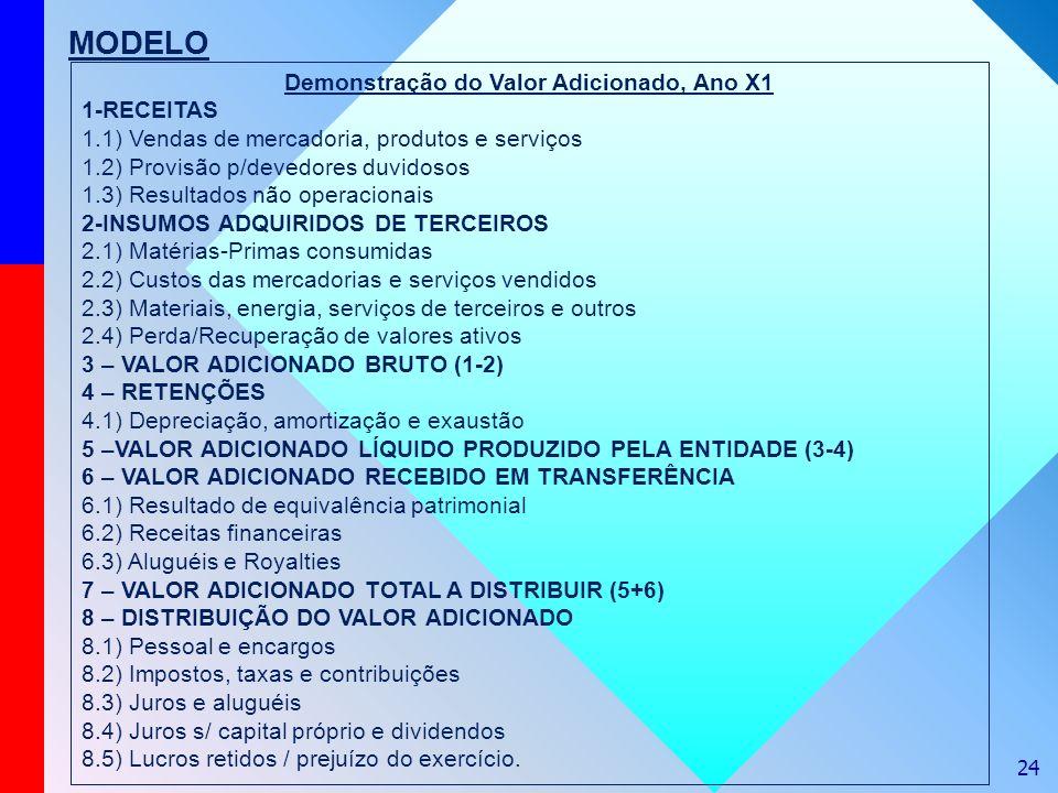 24 MODELO Demonstração do Valor Adicionado, Ano X1 1-RECEITAS 1.1) Vendas de mercadoria, produtos e serviços 1.2) Provisão p/devedores duvidosos 1.3)