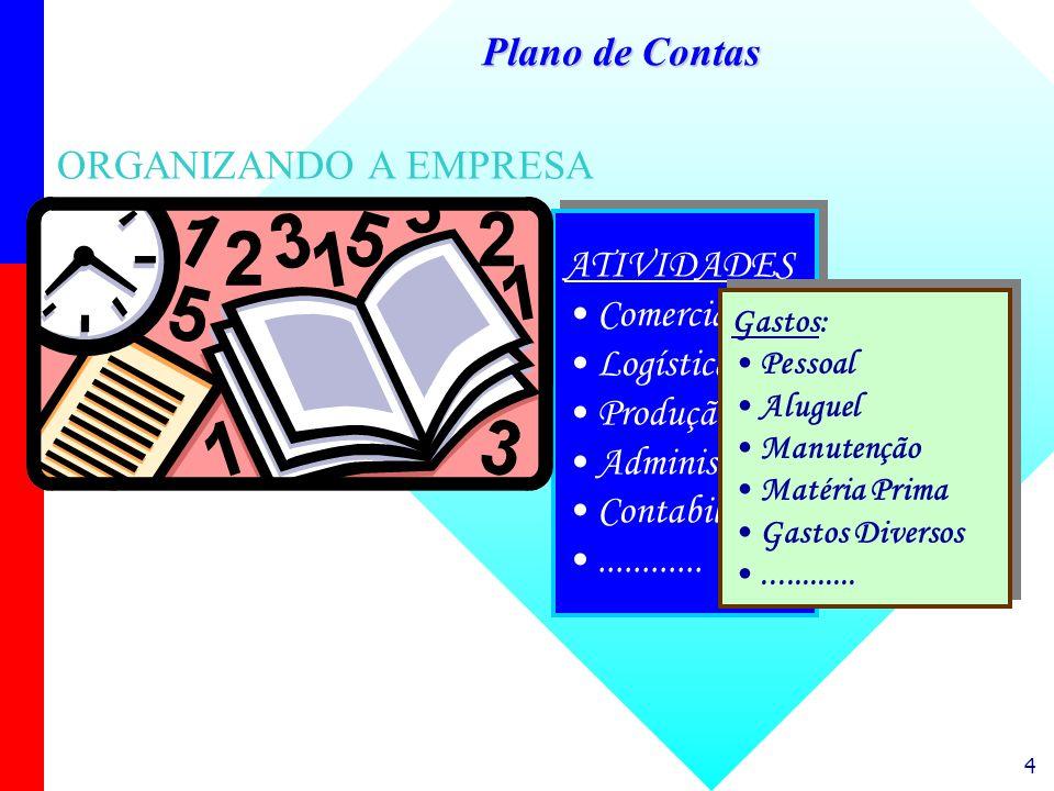4 ORGANIZANDO A EMPRESA ATIVIDADES Comercial Logística Produção Administração Contabilidade............ ATIVIDADES Comercial Logística Produção Admini