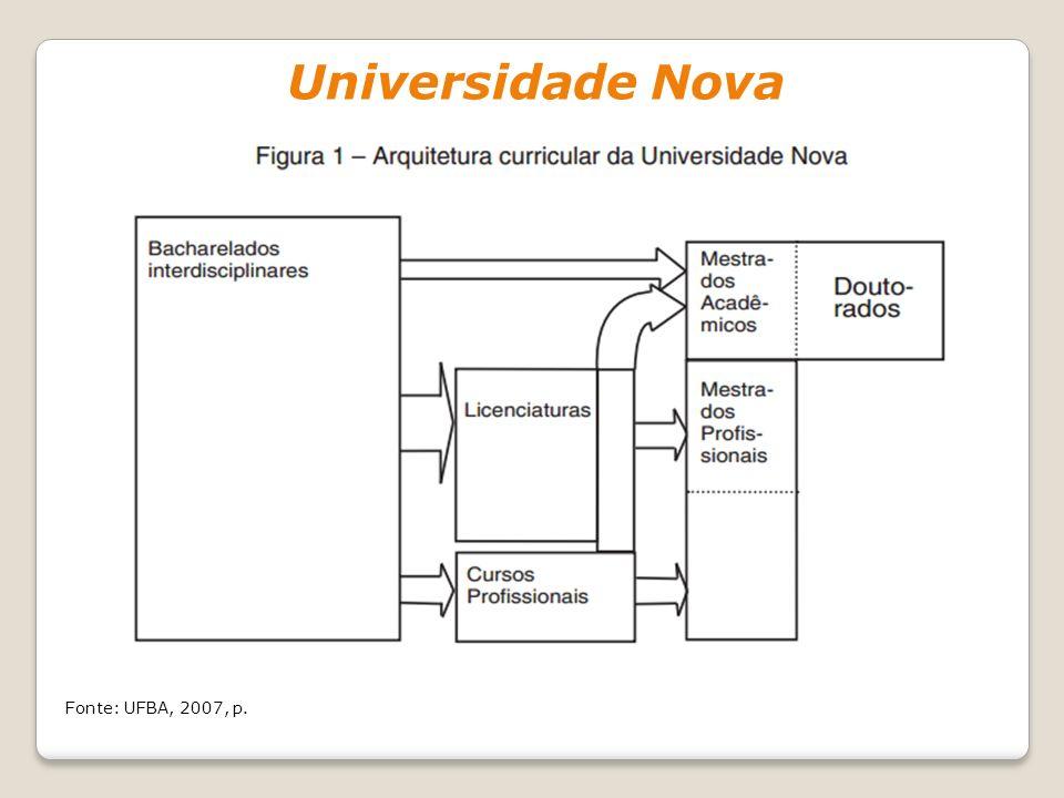 Universidade Nova Fonte: UFBA, 2007, p.