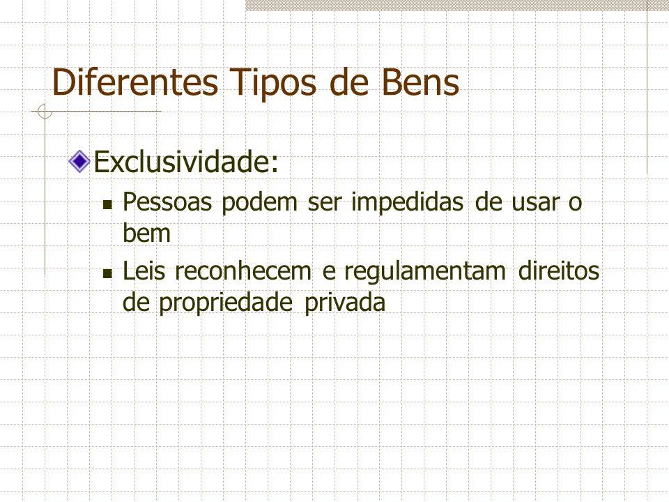 Diferentes Tipos de Bens Exclusividade: Pessoas podem ser impedidas de usar o bem Leis reconhecem e regulamentam direitos de propriedade privada