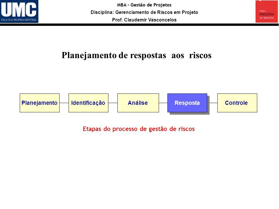 MBA – Gestão de Projetos Disciplina: Gerenciamento de Riscos em Projeto Prof. Claudemir Vasconcelos Planejamento de respostas aos riscos Identificação