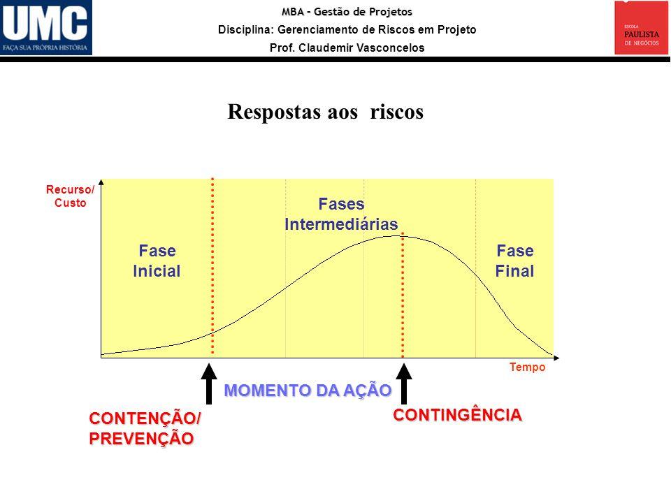 MBA – Gestão de Projetos Disciplina: Gerenciamento de Riscos em Projeto Prof. Claudemir Vasconcelos Respostas aos riscos Fase Inicial Fases Intermediá