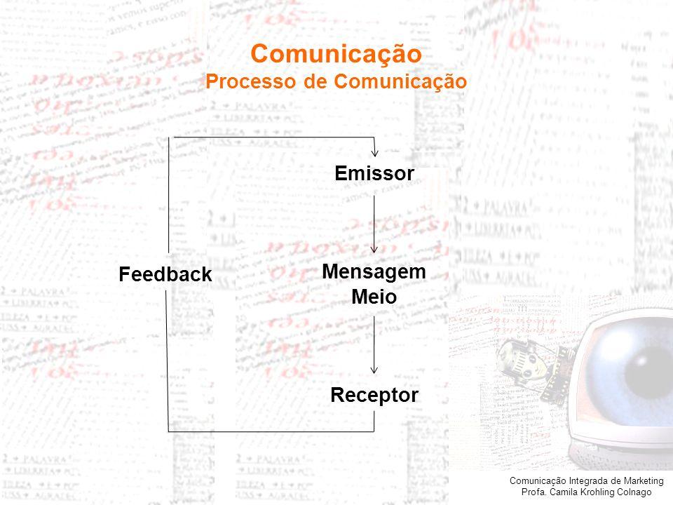 Comunicação Integrada de Marketing Profa. Camila Krohling Colnago Comunicação Processo de Comunicação Emissor Mensagem Meio Receptor Feedback