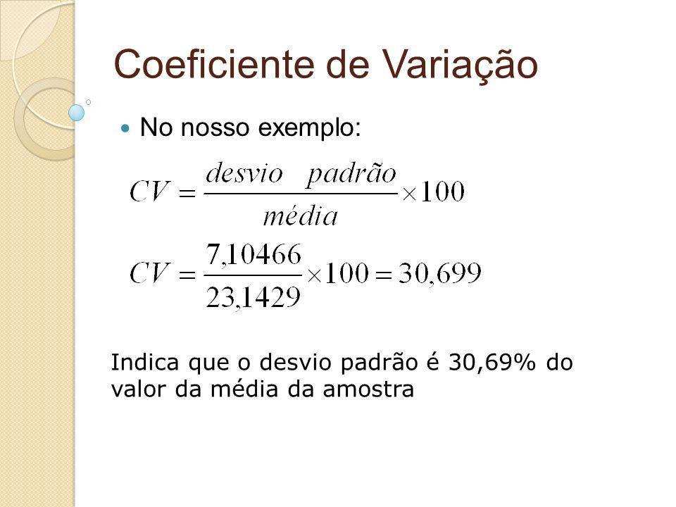 Coeficiente de Variação No nosso exemplo: Indica que o desvio padrão é 30,69% do valor da média da amostra
