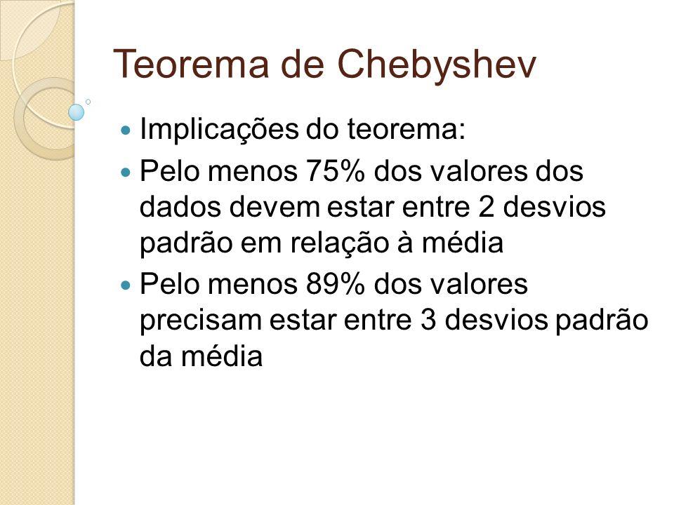 Teorema de Chebyshev Implicações do teorema: Pelo menos 75% dos valores dos dados devem estar entre 2 desvios padrão em relação à média Pelo menos 89%