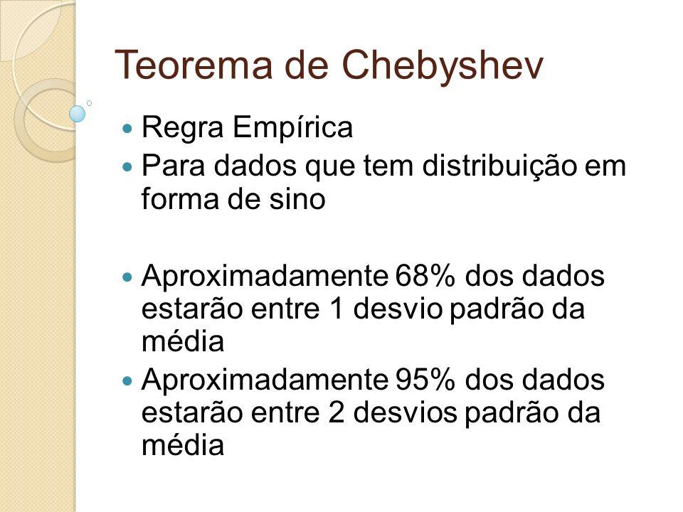 Teorema de Chebyshev Regra Empírica Para dados que tem distribuição em forma de sino Aproximadamente 68% dos dados estarão entre 1 desvio padrão da mé