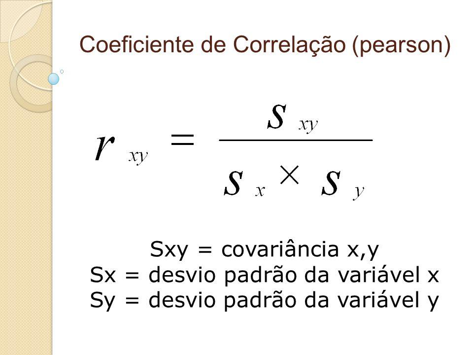 Coeficiente de Correlação (pearson) Sxy = covariância x,y Sx = desvio padrão da variável x Sy = desvio padrão da variável y