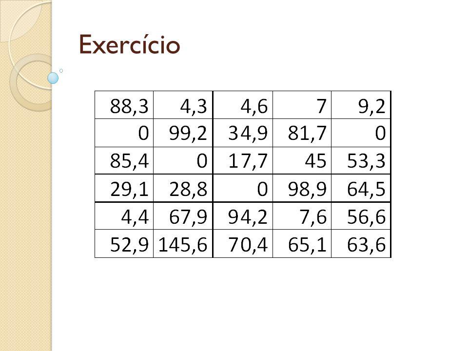 Detecção de pontos fora da curva Em algumas situações podemos ter uma ou mais observações com valores excepcionalmente grandes ou pequenos.