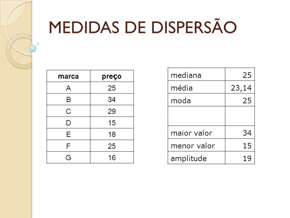 MEDIDAS DE DISPERSÃO marca pre ç o A25 B34 C29 D15 E18 F25 G16 mediana25 média23,14 moda25 maior valor34 menor valor15 amplitude19