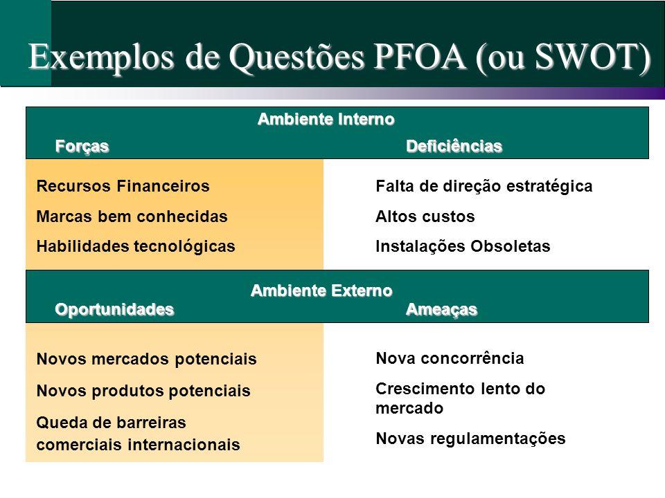 Exemplos de Questões PFOA (ou SWOT) Ambiente Interno Recursos Financeiros Marcas bem conhecidas Habilidades tecnológicas ForçasDeficiências Falta de d