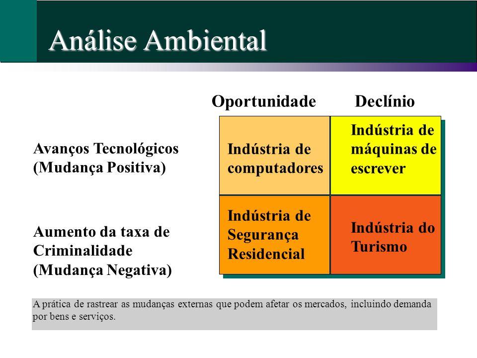 Ambiente Econômico Definição: A economia em geral, incluindo ciclos de negócios, renda do consumidor e padrões de gastos.