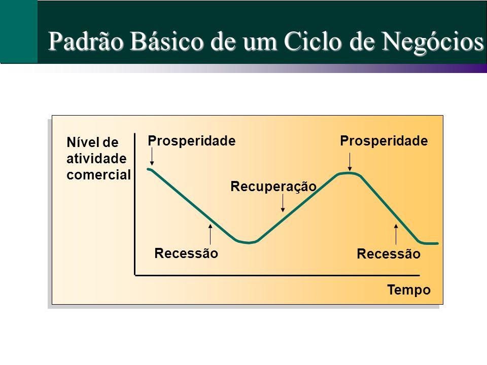 Padrão Básico de um Ciclo de Negócios Nível de atividade comercial Tempo Prosperidade Recessão Recuperação