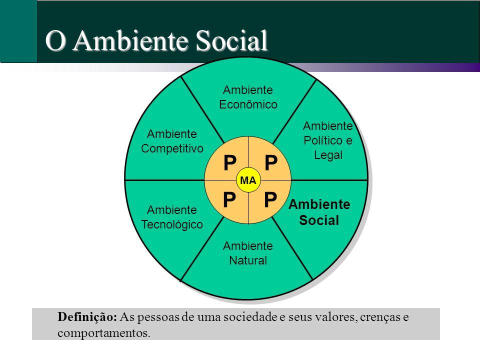 O Ambiente Social Definição: As pessoas de uma sociedade e seus valores, crenças e comportamentos. Ambiente Econômico Ambiente Político e Legal Ambien