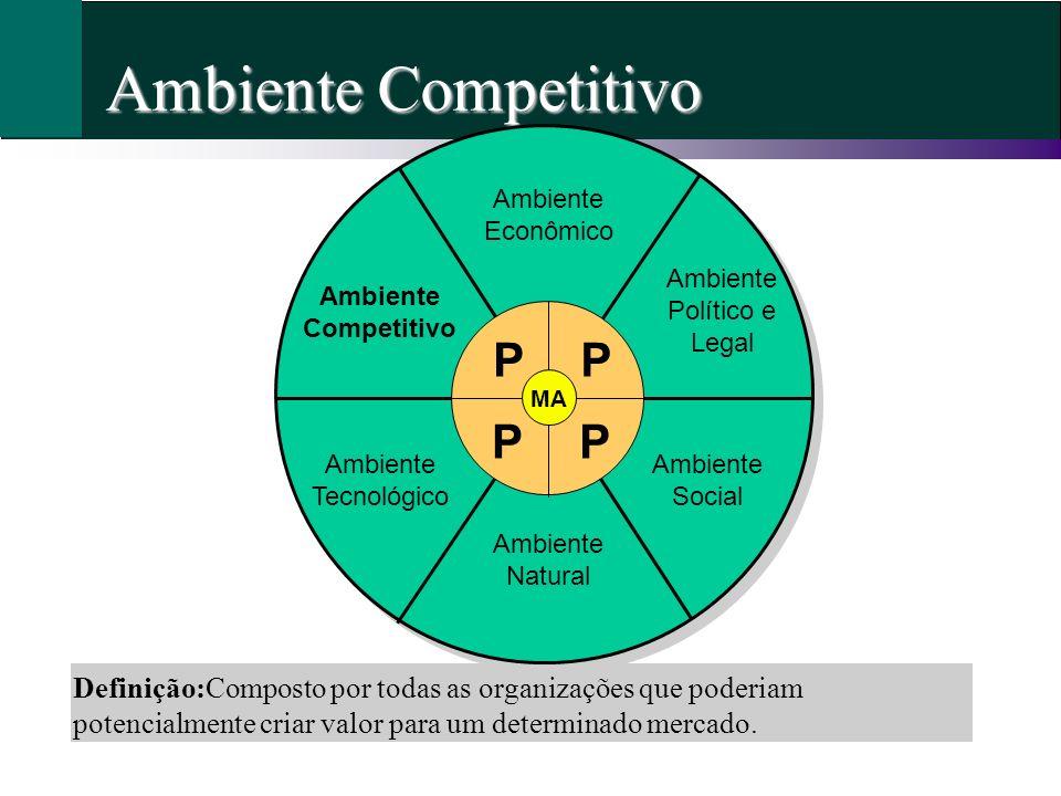Ambiente Competitivo Definição:Composto por todas as organizações que poderiam potencialmente criar valor para um determinado mercado. Ambiente Econôm