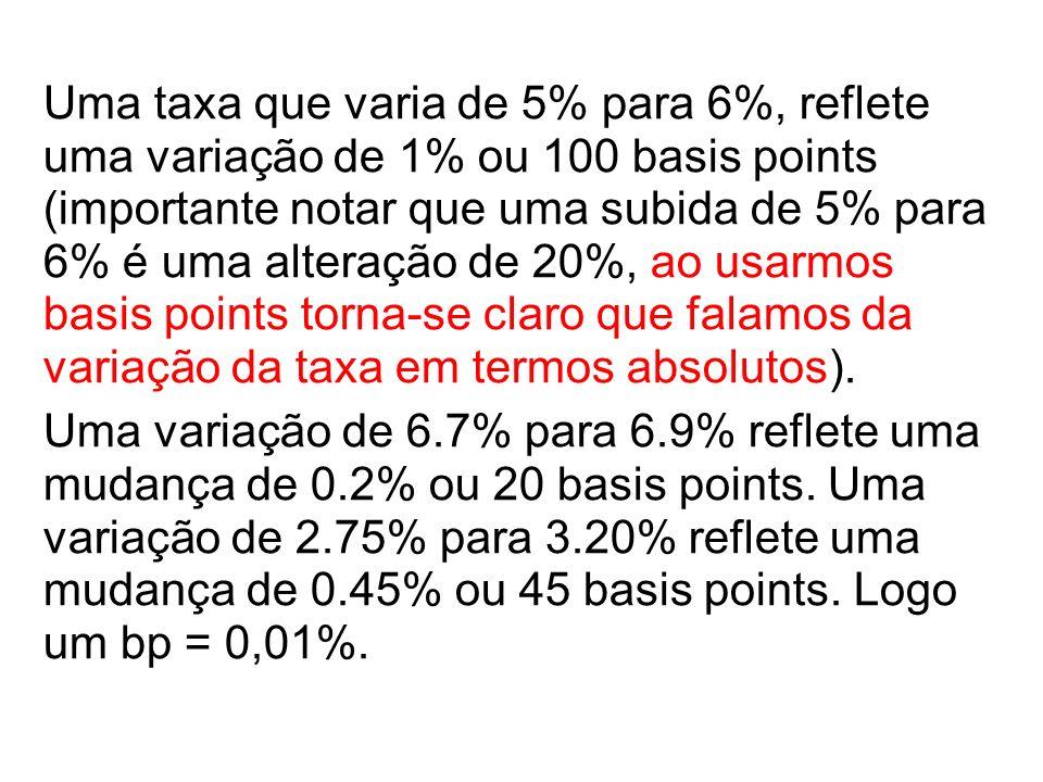 Uma taxa que varia de 5% para 6%, reflete uma variação de 1% ou 100 basis points (importante notar que uma subida de 5% para 6% é uma alteração de 20%