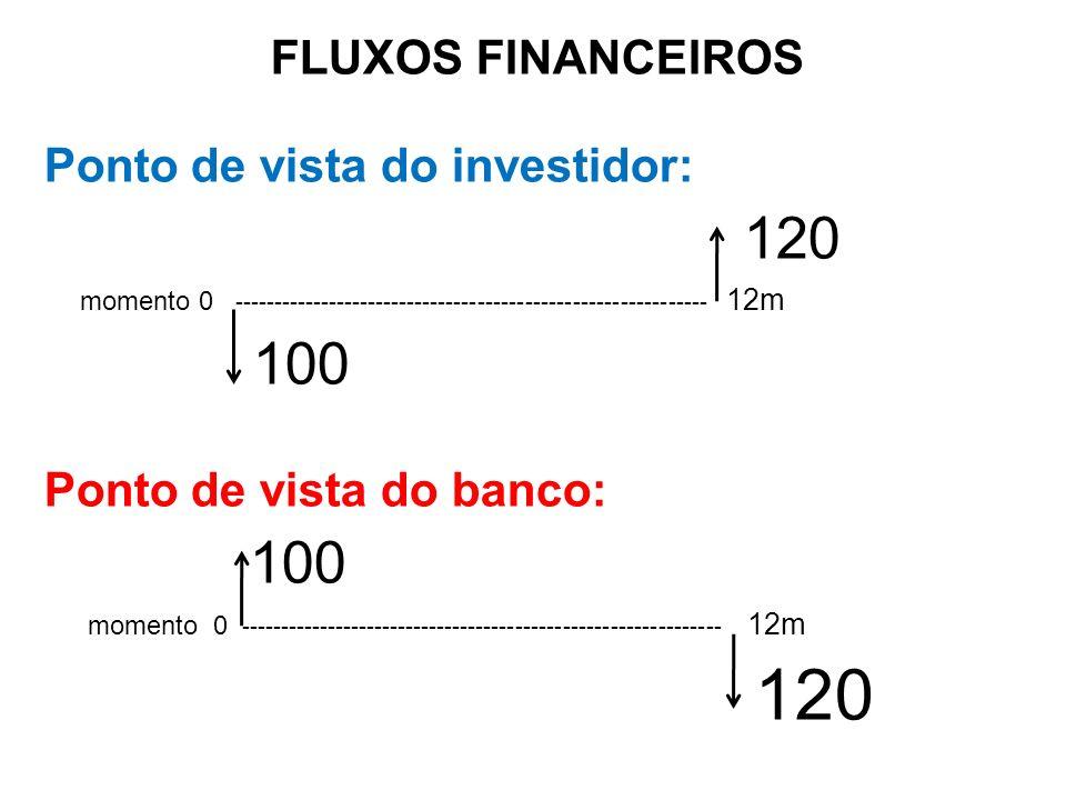 FLUXOS FINANCEIROS Ponto de vista do investidor: 120 momento 0 ------------------------------------------------------------ 12m 100 Ponto de vista do