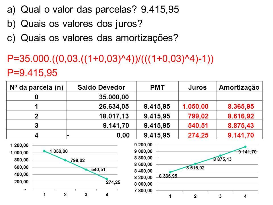 a)Qual o valor das parcelas? 9.415,95 b)Quais os valores dos juros? c)Quais os valores das amortizações? P=35.000.((0,03.((1+0,03)^4))/(((1+0,03)^4)-1