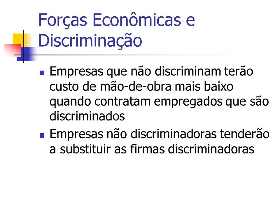 Forças Econômicas e Discriminação Empresas que não discriminam terão custo de mão-de-obra mais baixo quando contratam empregados que são discriminados Empresas não discriminadoras tenderão a substituir as firmas discriminadoras