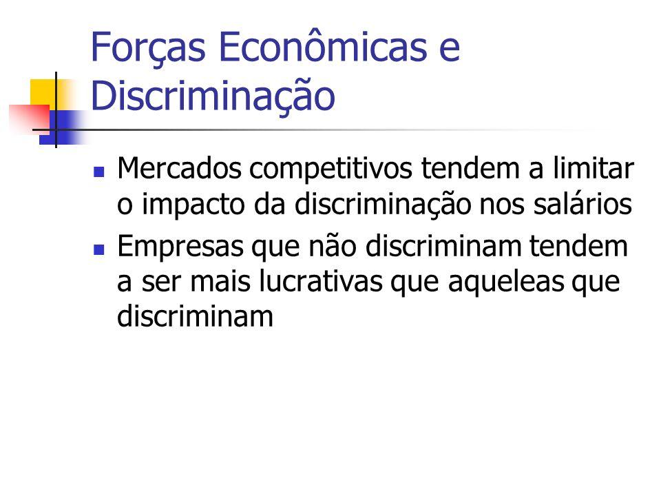 Forças Econômicas e Discriminação Mercados competitivos tendem a limitar o impacto da discriminação nos salários Empresas que não discriminam tendem a ser mais lucrativas que aqueleas que discriminam