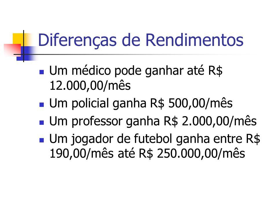Diferenças de Rendimentos Um médico pode ganhar até R$ 12.000,00/mês Um policial ganha R$ 500,00/mês Um professor ganha R$ 2.000,00/mês Um jogador de futebol ganha entre R$ 190,00/mês até R$ 250.000,00/mês