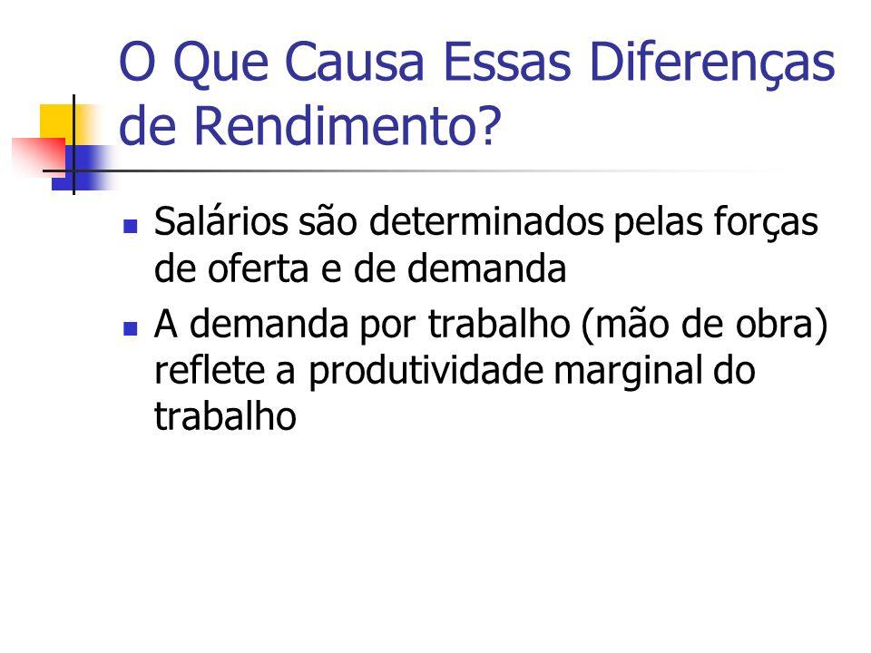 O Que Causa Essas Diferenças de Rendimento? Salários são determinados pelas forças de oferta e de demanda A demanda por trabalho (mão de obra) reflete