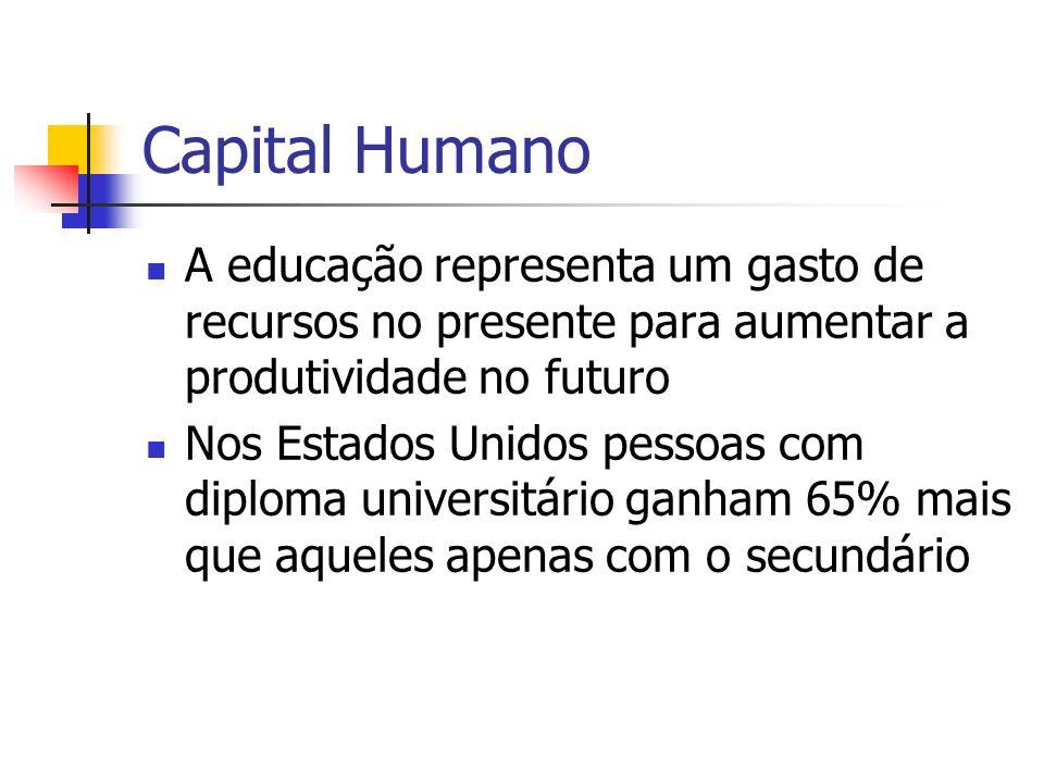 Capital Humano A educação representa um gasto de recursos no presente para aumentar a produtividade no futuro Nos Estados Unidos pessoas com diploma universitário ganham 65% mais que aqueles apenas com o secundário