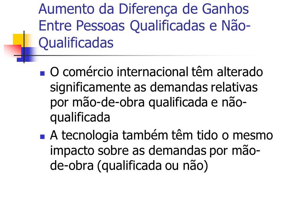 Aumento da Diferença de Ganhos Entre Pessoas Qualificadas e Não- Qualificadas O comércio internacional têm alterado significamente as demandas relativ