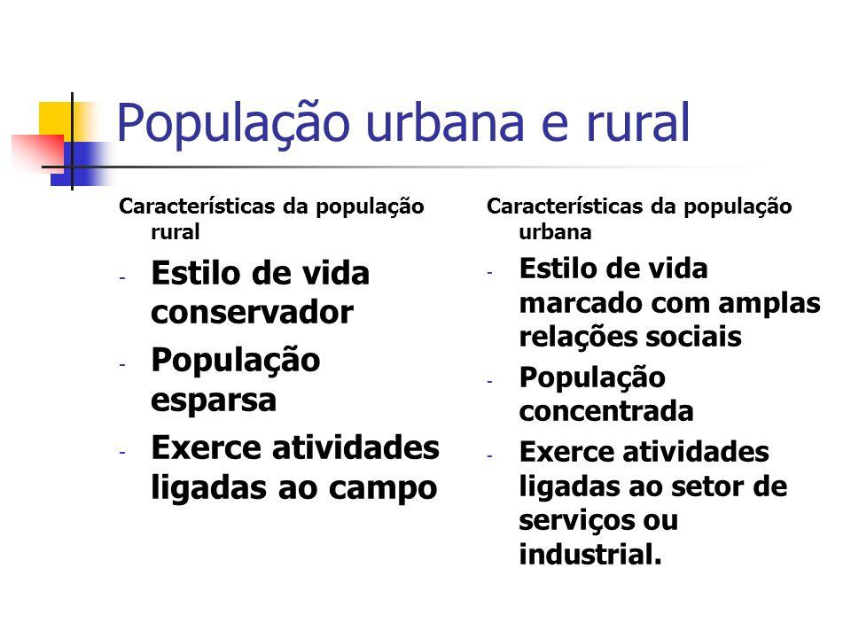 População urbana e rural Características da população rural - Estilo de vida conservador - População esparsa - Exerce atividades ligadas ao campo Cara