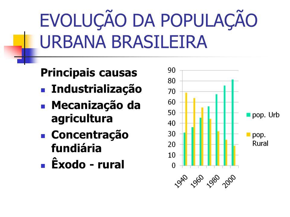 EVOLUÇÃO DA POPULAÇÃO URBANA BRASILEIRA Principais causas Industrialização Mecanização da agricultura Concentração fundiária Êxodo - rural