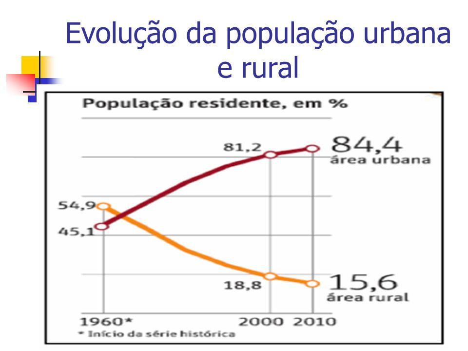 Evolução da população urbana e rural