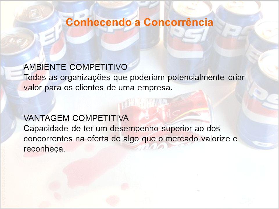 Fundamentos de Marketing Profa. Camila Krohling Colnago Conhecendo a Concorrência AMBIENTE COMPETITIVO Todas as organizações que poderiam potencialmen