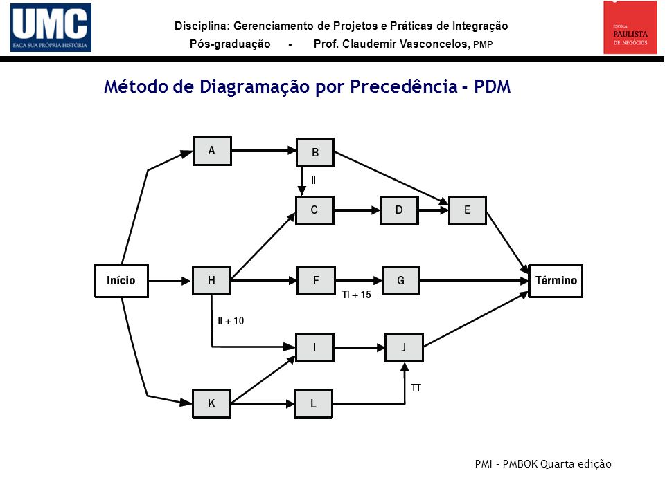 Disciplina: Gerenciamento de Projetos e Práticas de Integração Pós-graduação - Prof. Claudemir Vasconcelos, PMP Método de Diagramação por Precedência