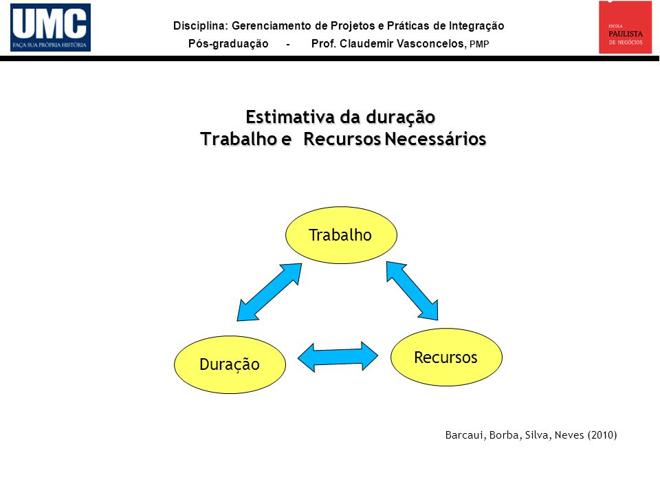 Disciplina: Gerenciamento de Projetos e Práticas de Integração Pós-graduação - Prof. Claudemir Vasconcelos, PMP Estimativa da duração Trabalho e Recur