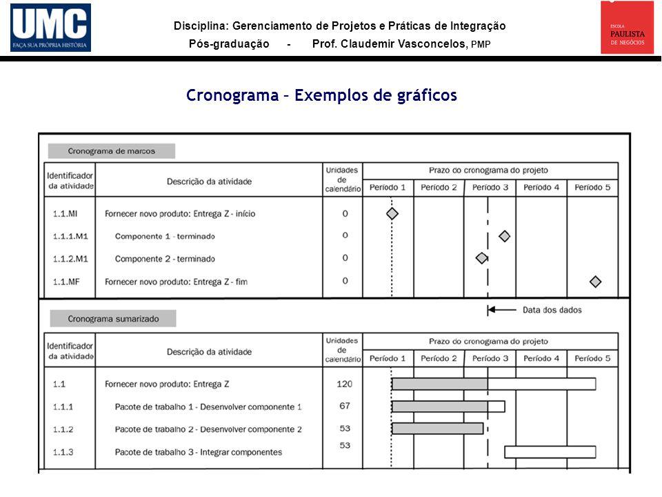 Disciplina: Gerenciamento de Projetos e Práticas de Integração Pós-graduação - Prof. Claudemir Vasconcelos, PMP Cronograma – Exemplos de gráficos