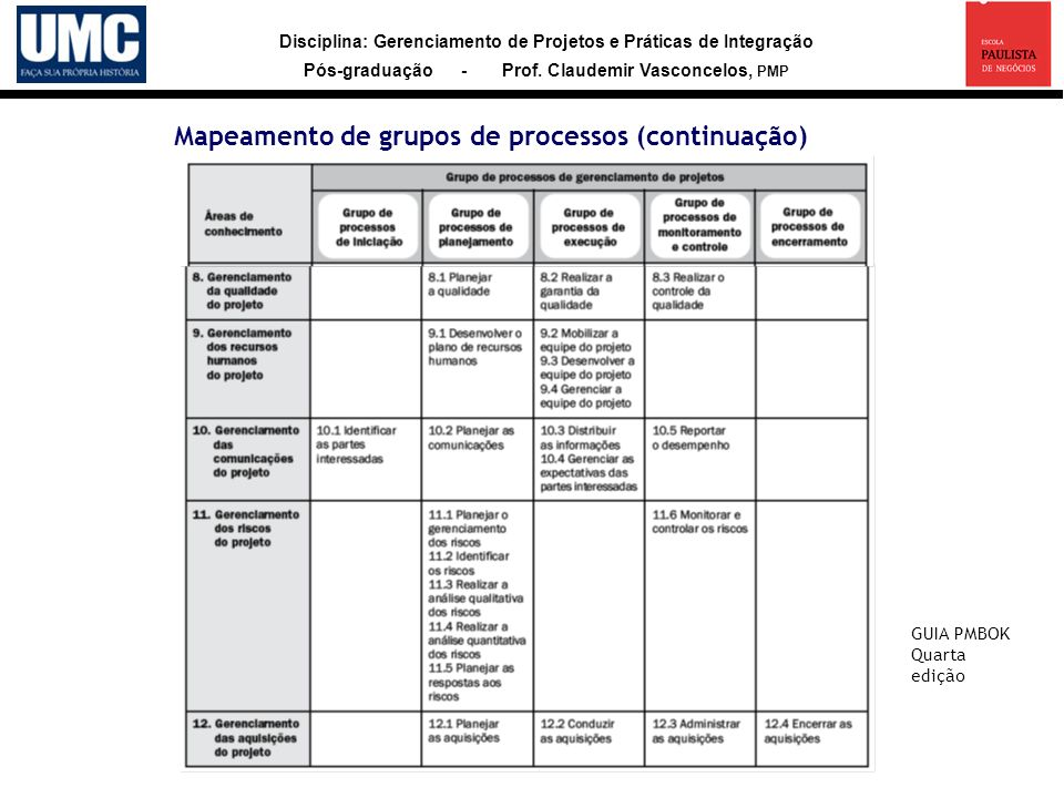 Disciplina: Gerenciamento de Projetos e Práticas de Integração Pós-graduação - Prof. Claudemir Vasconcelos, PMP Mapeamento de grupos de processos (con
