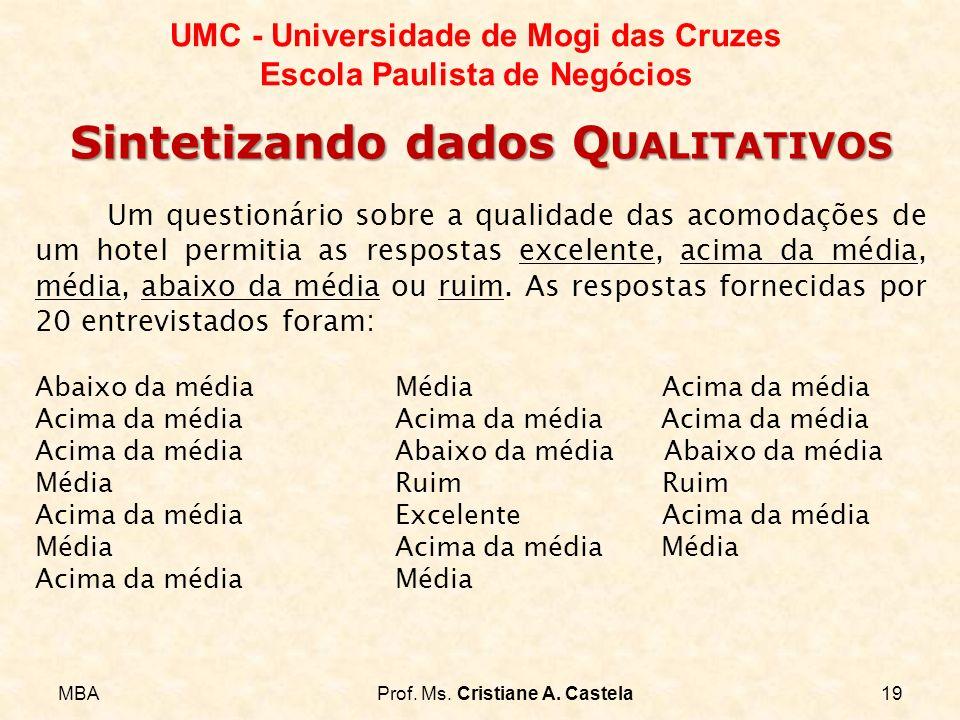 MBAProf. Ms. Cristiane A. Castela19 UMC - Universidade de Mogi das Cruzes Escola Paulista de Negócios Sintetizando dados Q UALITATIVOS Um questionário