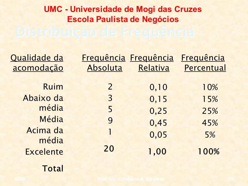 MBAProf. Ms. Cristiane A. Castela20 UMC - Universidade de Mogi das Cruzes Escola Paulista de Negócios Distribuição de Frequência Qualidade da acomodaç