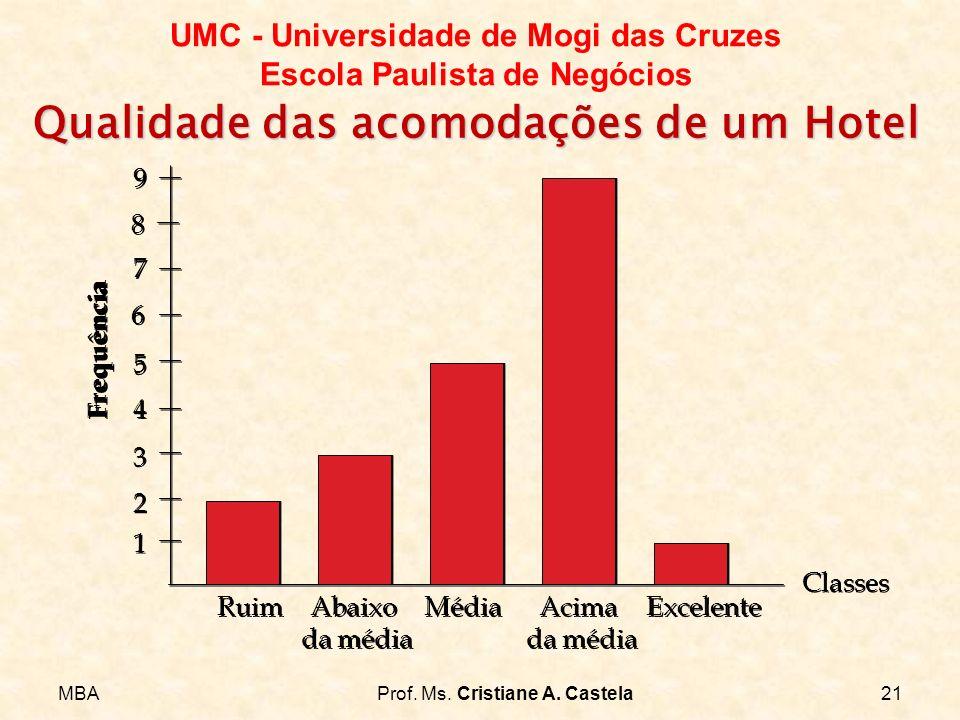 MBAProf. Ms. Cristiane A. Castela21 UMC - Universidade de Mogi das Cruzes Escola Paulista de Negócios Qualidade das acomodações de um Hotel 1 1 2 2 3