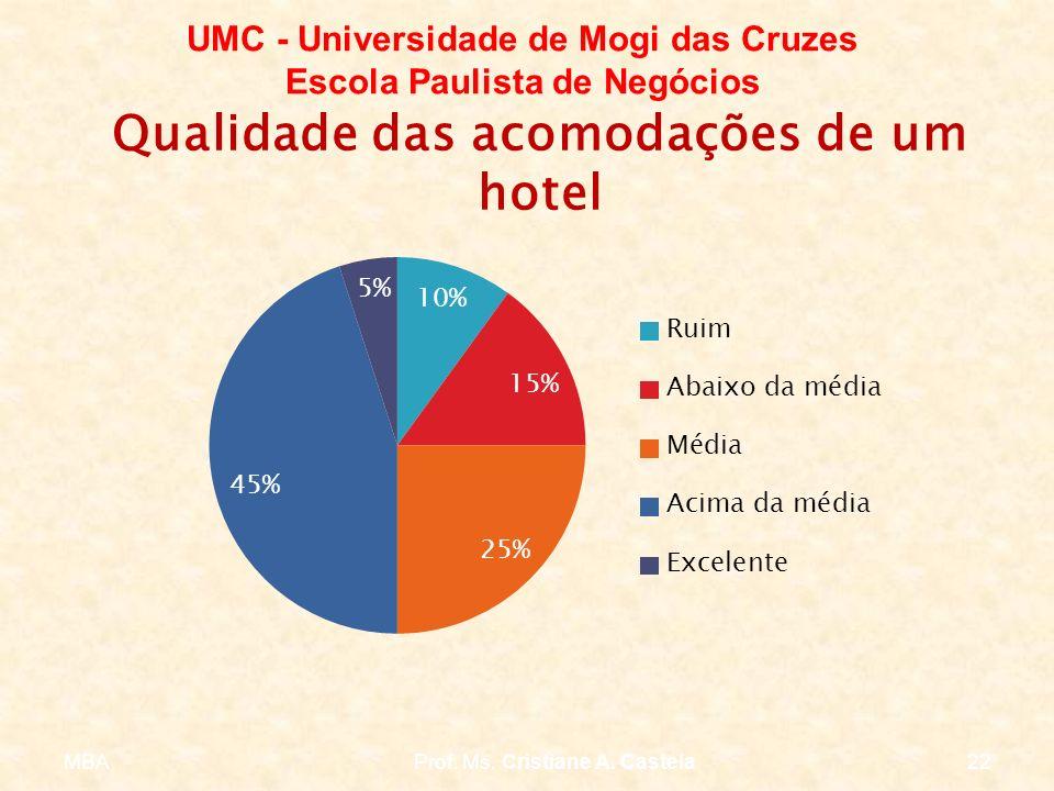MBAProf. Ms. Cristiane A. Castela22 UMC - Universidade de Mogi das Cruzes Escola Paulista de Negócios Qualidade das acomodações de um hotel