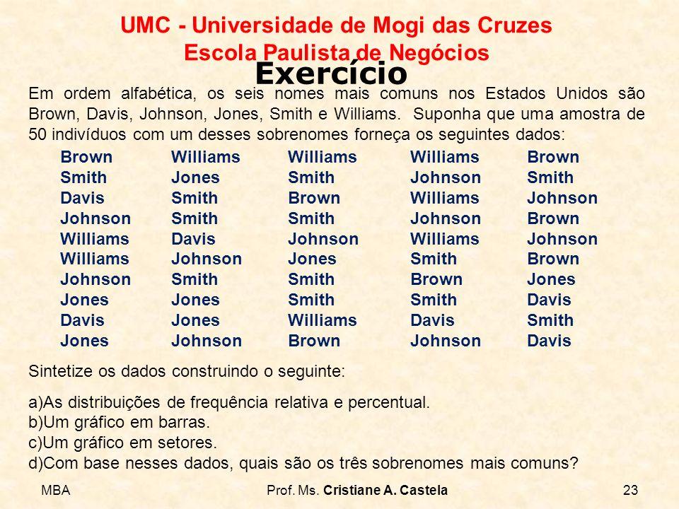 MBAProf. Ms. Cristiane A. Castela23 UMC - Universidade de Mogi das Cruzes Escola Paulista de Negócios Exercício Em ordem alfabética, os seis nomes mai