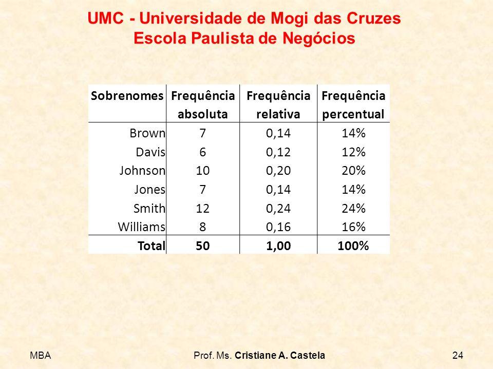 MBAProf. Ms. Cristiane A. Castela24 UMC - Universidade de Mogi das Cruzes Escola Paulista de Negócios SobrenomesFrequência absolutarelativapercentual