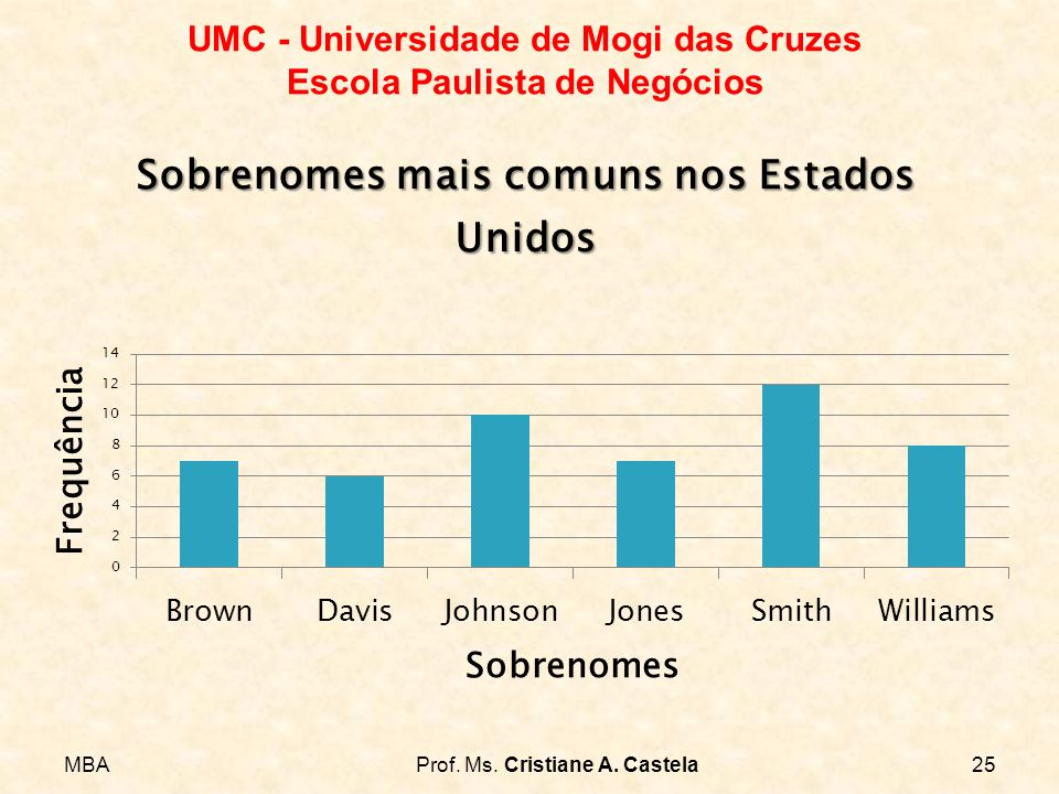 MBAProf. Ms. Cristiane A. Castela25 UMC - Universidade de Mogi das Cruzes Escola Paulista de Negócios