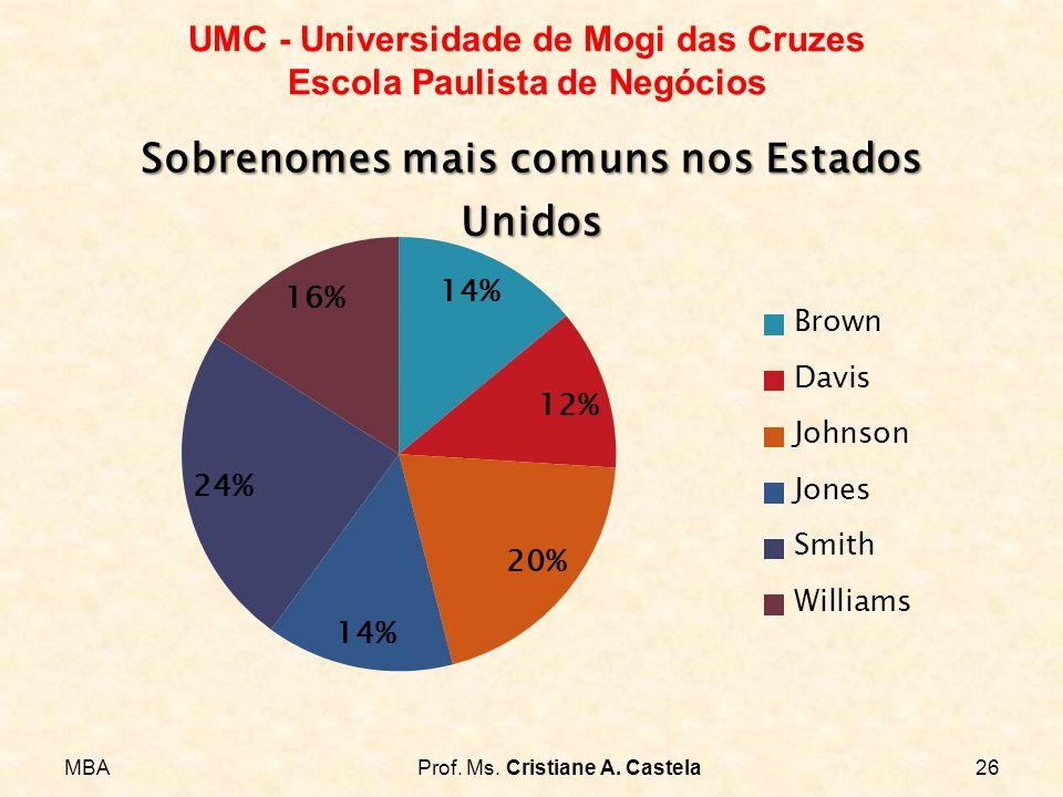 MBAProf. Ms. Cristiane A. Castela26 UMC - Universidade de Mogi das Cruzes Escola Paulista de Negócios