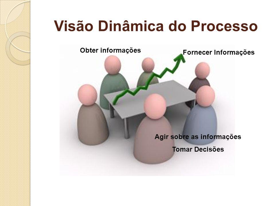 Visão Dinâmica do Processo Agir sobre as informações Tomar Decisões Fornecer Informações Obter informações