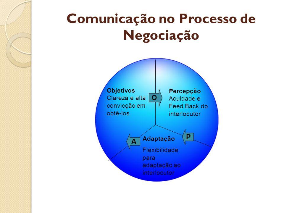 Comunicação no Processo de Negociação Objetivos Clareza e alta convicção em obtê-los Percepção Acuidade e Feed Back do interlocutor Adaptação Flexibil