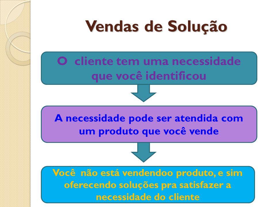 Vendas de Solução O cliente tem uma necessidade que você identificou A necessidade pode ser atendida com um produto que você vende Você não está vende