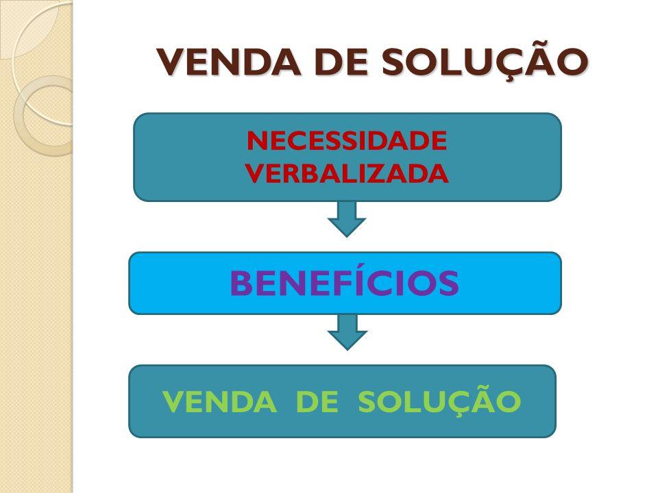VENDA DE SOLUÇÃO NECESSIDADE VERBALIZADA BENEFÍCIOS VENDA DE SOLUÇÃO