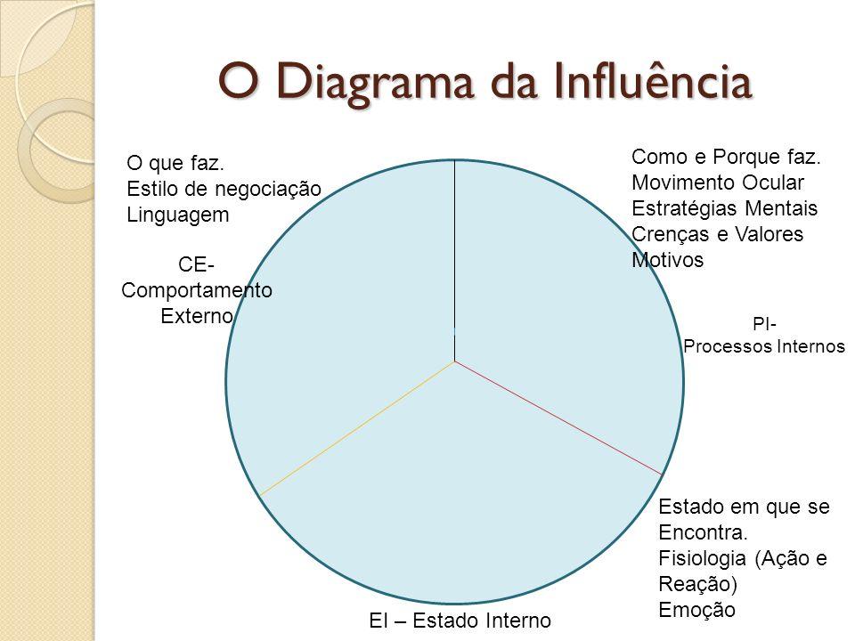 O Diagrama da Influência PI- Processos Internos EI – Estado Interno CE- Comportamento Externo O que faz. Estilo de negociação Linguagem Como e Porque