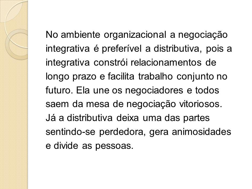 No ambiente organizacional a negociação integrativa é preferível a distributiva, pois a integrativa constrói relacionamentos de longo prazo e facilita